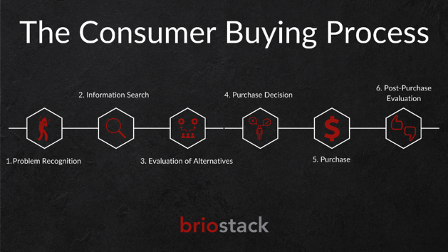 Copy of Consumer Buying Processs